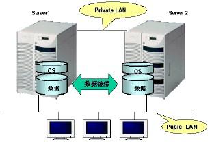 日本NEC Cluster容错软件